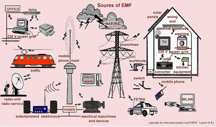 Sources of EMF image. Image Source and copyright Hesse Project.