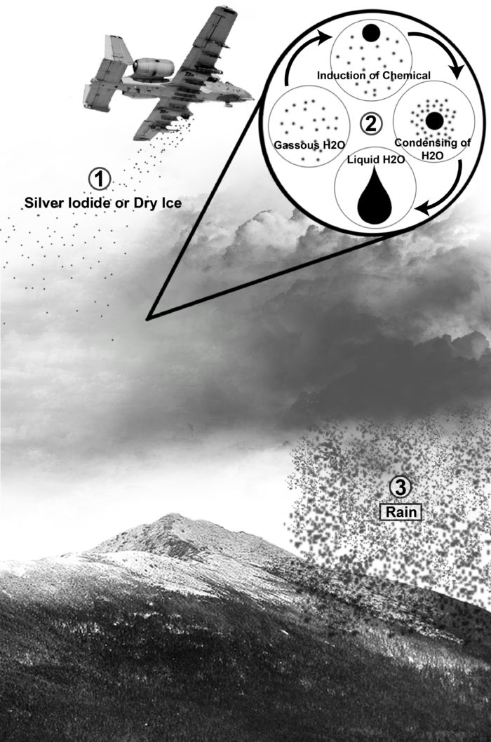 Example of weather control