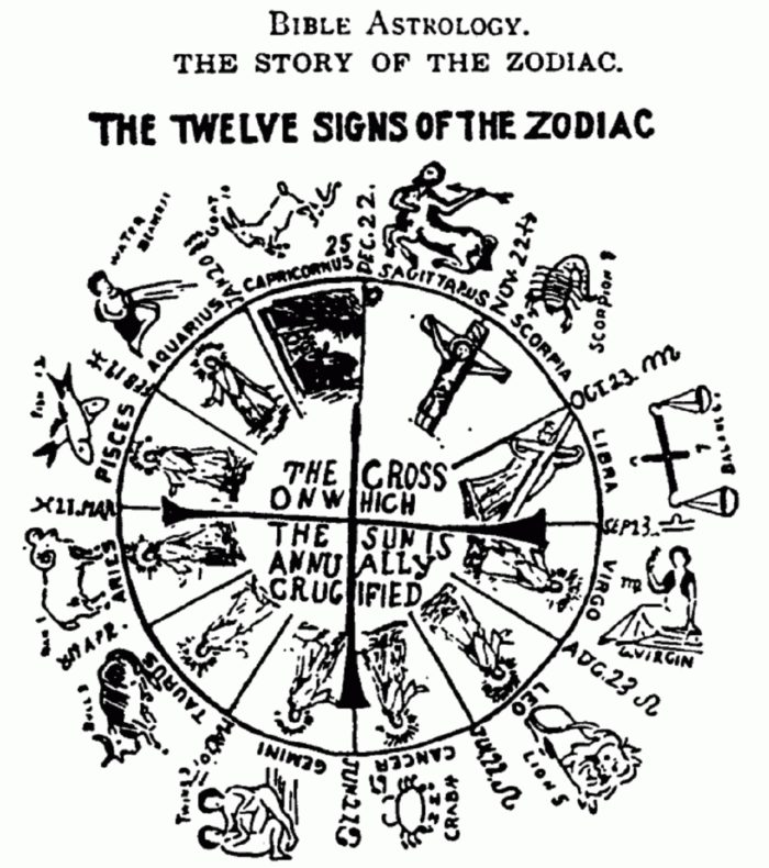Picture of an ancient Zodiac Disc