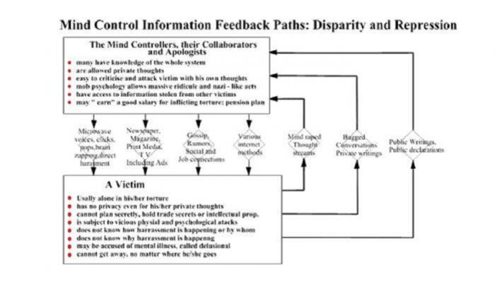 MKUltra, Mind Control, And Psycho Electronic Programming – A Case Study